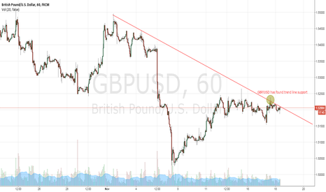 GBPUSD: Cabel still heading lower... Your opinion