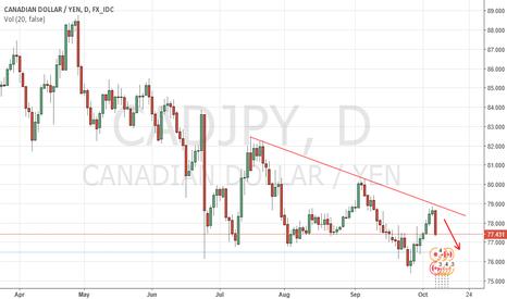 CADJPY: Kazana Wave target for CAD/JPY of 76.43