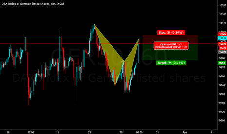 GER30: DAX  : on  cypher pattern