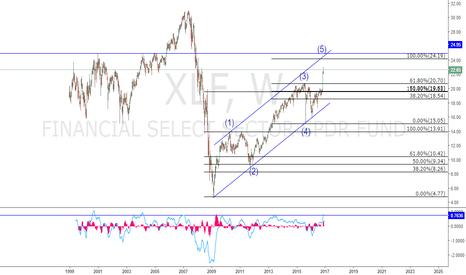 XLF: XLF. Welcome to hell!