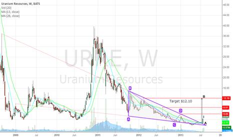 URRE: Uranium Resources - Still >100% Potential Upside