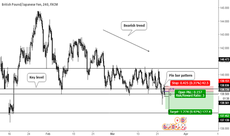 GBPJPY: Pin bar pattern at key level