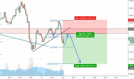 USDCHF: sell limit at 50% fib