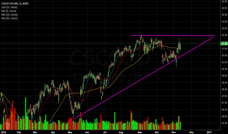 CSCO: Potential Breakout Play