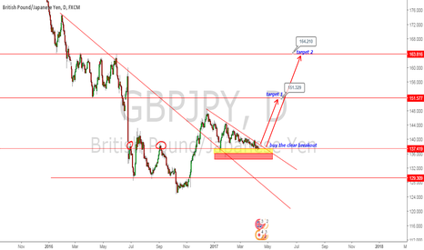 GBPJPY: BUY GBPJPY ON BREAKOUT FOR LONG TARGETS