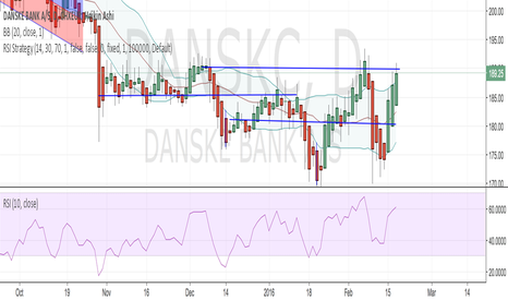 DANSKC: How would you improve my Technical analysis