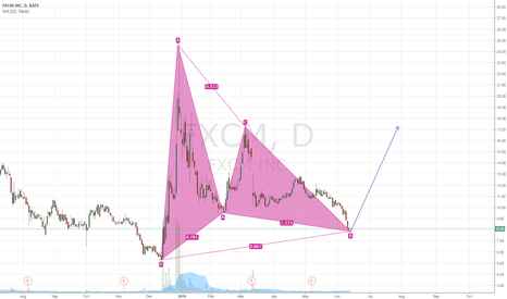 FXCM: FXCM About to Long