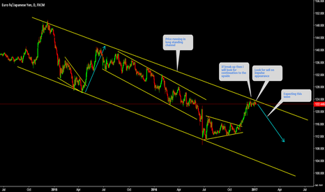 EURJPY: EURJPY Setting up for Big move