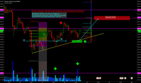 BTCUSD: PERFECT PLAY OUT: Re-Positioned long off the $665 long retrace.