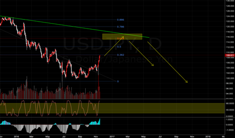 USDJPY: USDJPY next Sell setup