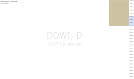 DOWI: Dow setting up for a corrective move lower