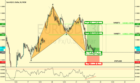 EURUSD: BAT COMPLETED EURUSD