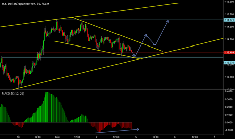 USDJPY: short term buy set up