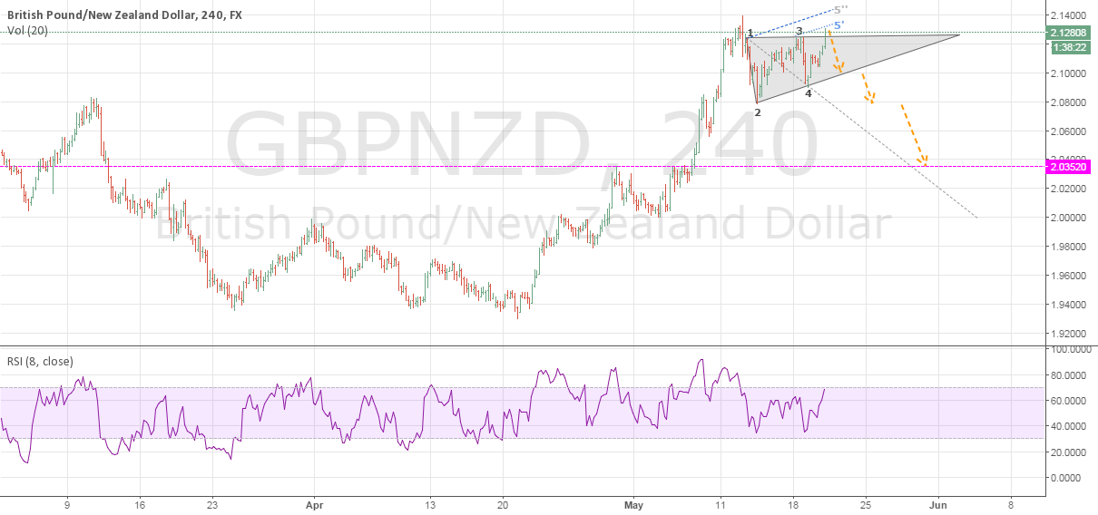 GBPNZD WW pattern for Target 2.035