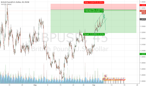 GBPUSD: GBPUSD SHORT PREDICTION