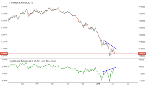 EURUSD: Hidden divergence on the EURUSD