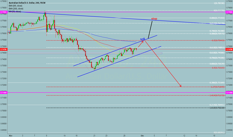 AUDUSD: good place to sell