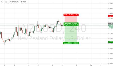 NZDUSD: NZDCAD Strongly in short position