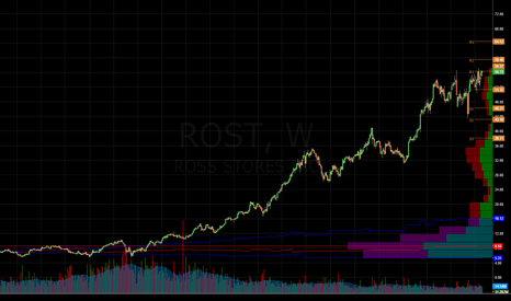 ROST: $SPY - I shorted $ROST today - What a pig