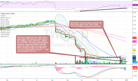 TWGP: Above 50 day we might have a new long term trend