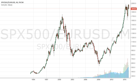 SPX500/EURUSD: S&P500 in Euros