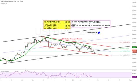 USDJPY: USDJPY Waiting FOMC  it fall down
