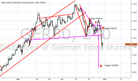 GER30: Double Top (sell in may…)
