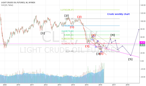 CL1!: Crude Weekly chart with another scenario