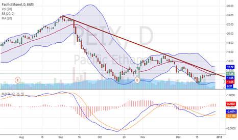 PEIX: PEIX can break through the downward trend?