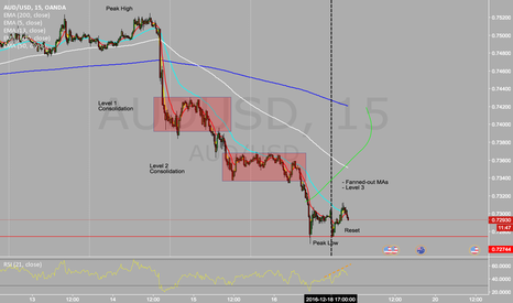 AUDUSD: Another Long idea for the Aussie/Dollar