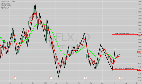NFLX: EARNINGS PLAY: NFLX JULY 29TH 85.5/111 SHORT STRANGLE