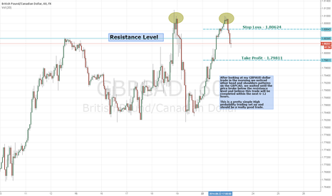 GBPCAD: Head and Shoulders Short on the GBPCAD