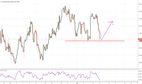 USDCAD: Quick Bounce