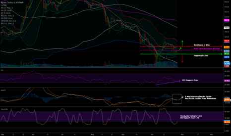 BTCUSD: 27.10.14 Bitstamp Weekly Preview   Daily Time Interval