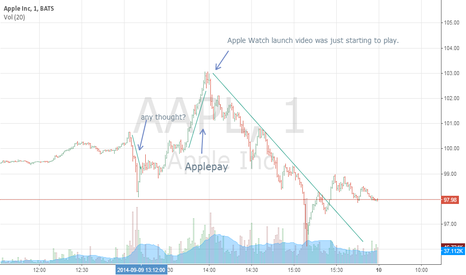 AAPL: Let's guess what the big money thought during that 2 hours