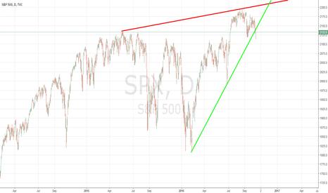 SPX: S&P BROKE SUPPORT