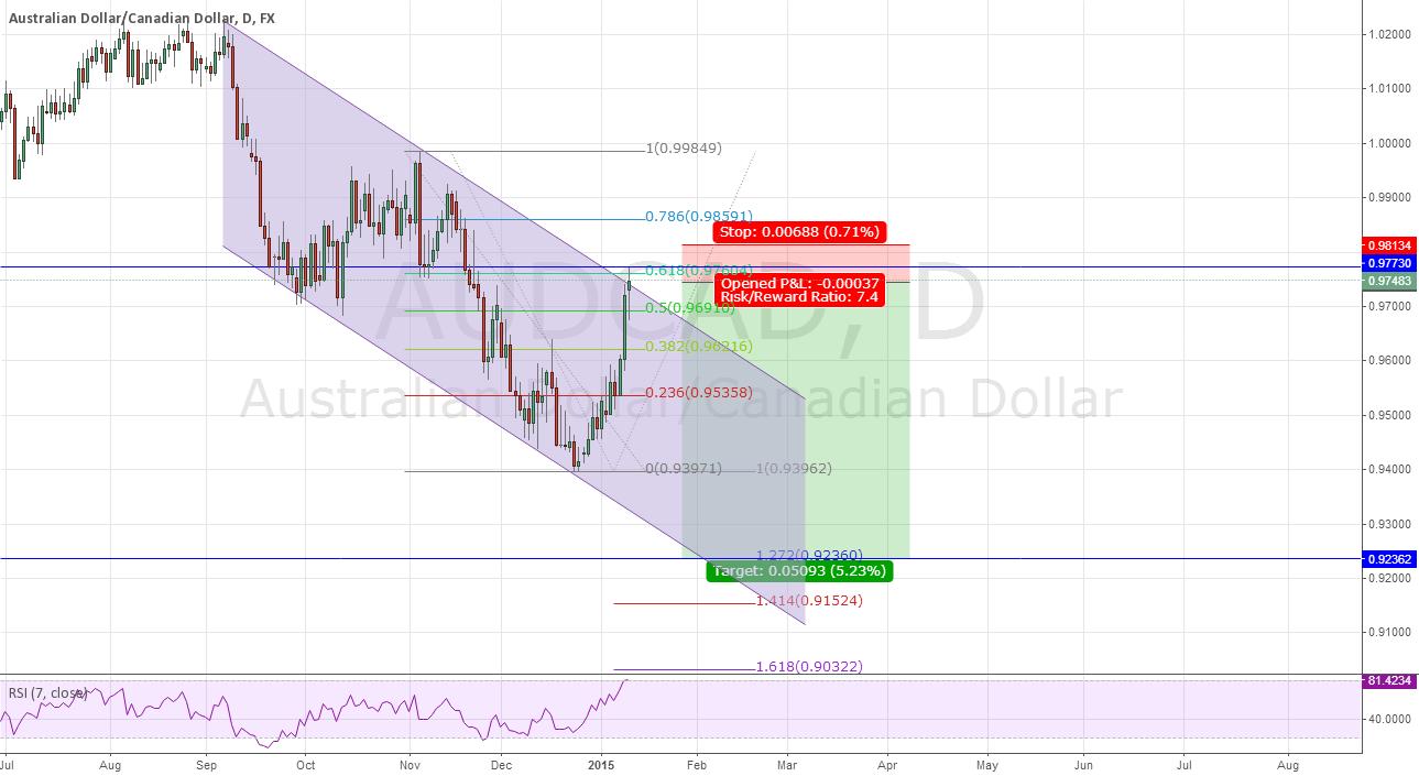 AUD/CAD trend continuation setup.