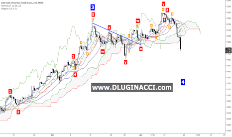 GER30: DAX30 - The Situation Has Changed A Bit
