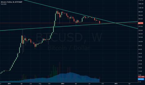 BTCUSD: Bitcoin new support line, break out latest at Xmas