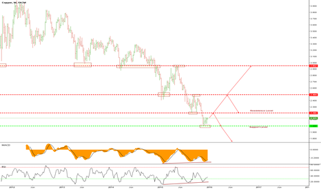COPPER: Copper - Further decline or a recovery?