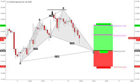 USDJPY: USDJPY another CYPHER is here!!!!