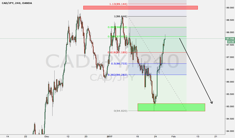 CADJPY: Sell this pair