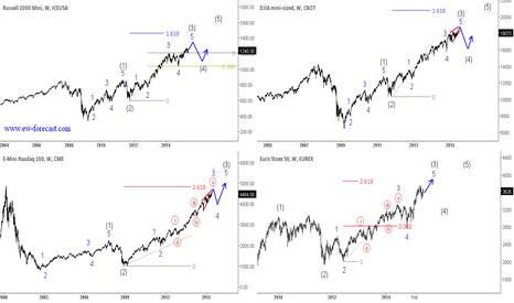 YM1!: Major Indices Could Make A Temporary Top