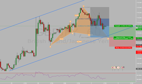 GBPJPY: GBPJPY 1h Trend Trade Bull Cypher Channel Support