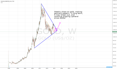 GOLD: Gold long term pennant pattern