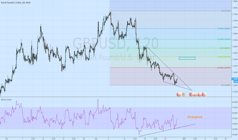 GBPUSD: GBPUSD Due for a couple hundred bull pips