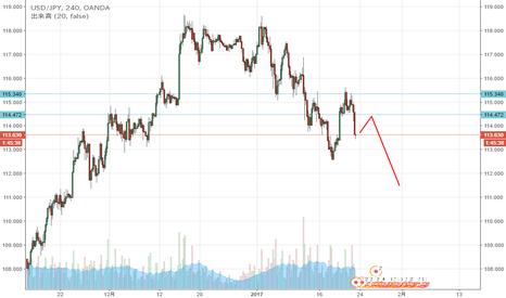 USDJPY: ドル円 先週のダブルトップのネックラインを狙って売りを仕掛けたい