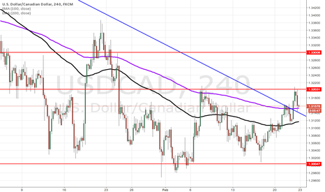 USDCAD: USDCAD Broke Downtrend