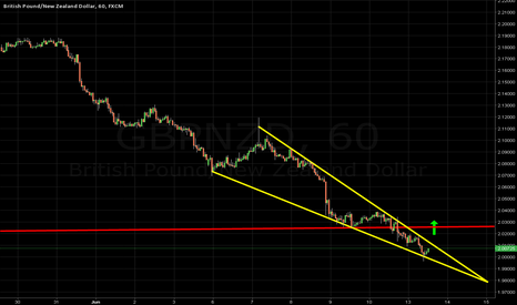 GBPNZD: POSSIBLE BREAKOUT