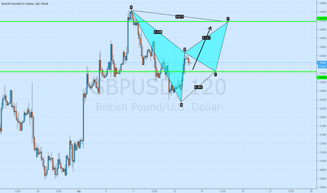GBPUSD: BEARISH BAT IS FORMING